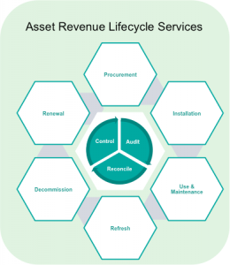 asset-revenue