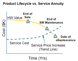 prod-lifecycle-vs-service-annuity